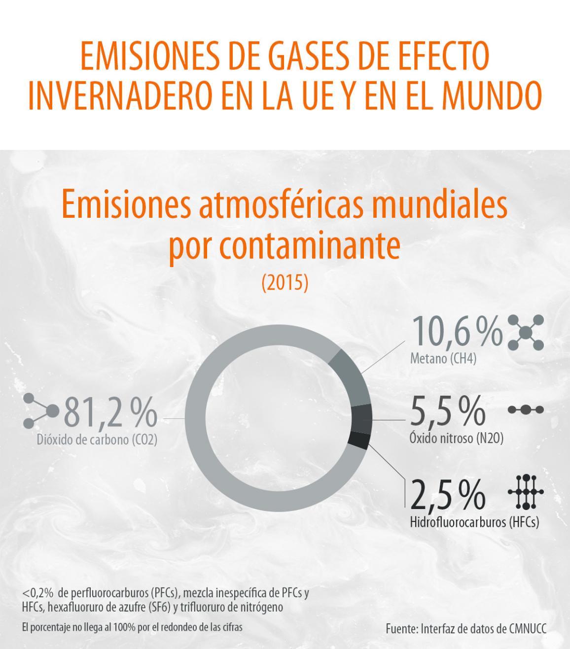 Infografía: emisiones de gases de efecto invernadero producidas en la UE en 2015 y la aportación de varios gases