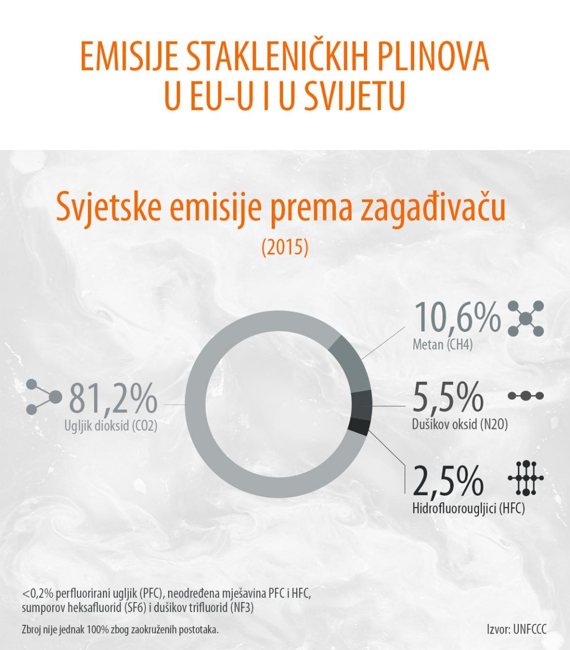 <Infografika o emisijama stakleničkih plinova