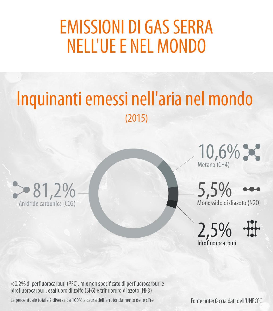 Infografica sulle emissioni di gas serra prodotte nell'UE nel 2015 e sulle quote dei diversi gas