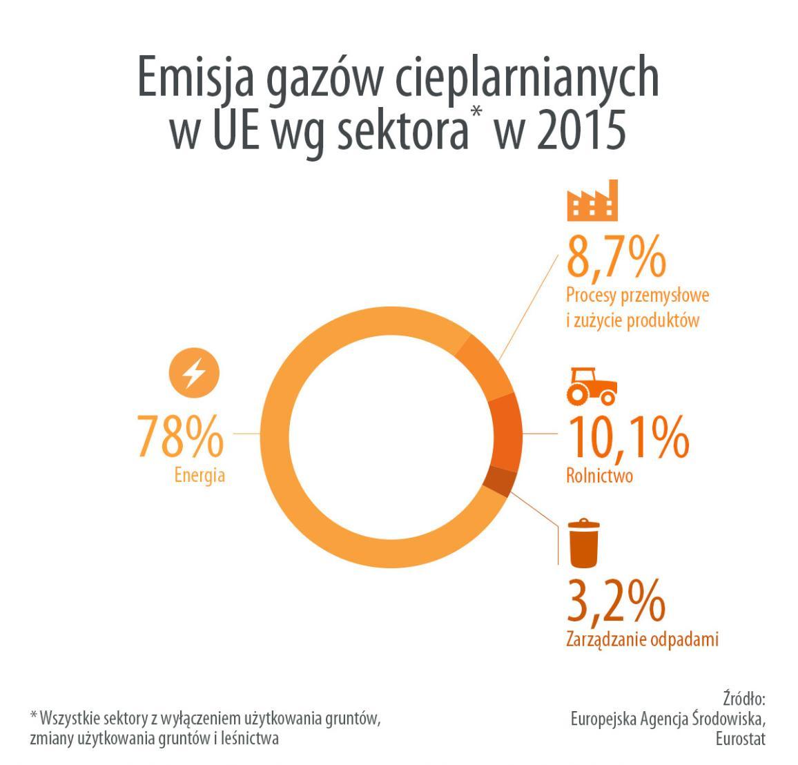 Infografika: Emisje gazów cieplarnianych w UE wg sektora (2015)