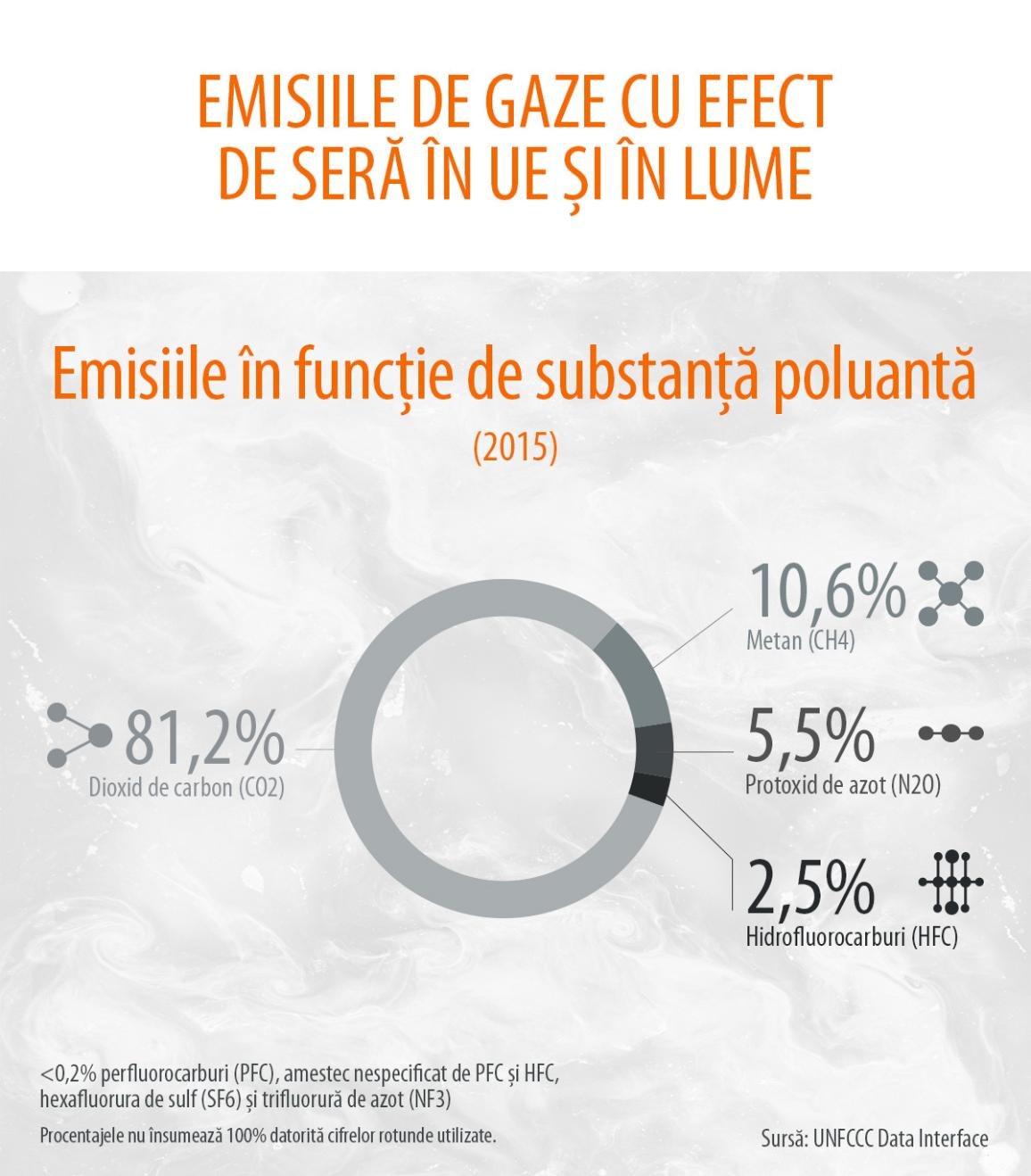Infografic privind emisiile de gaze cu efect de seră produse în UE în 2015 și ponderea diferitelor gaze: