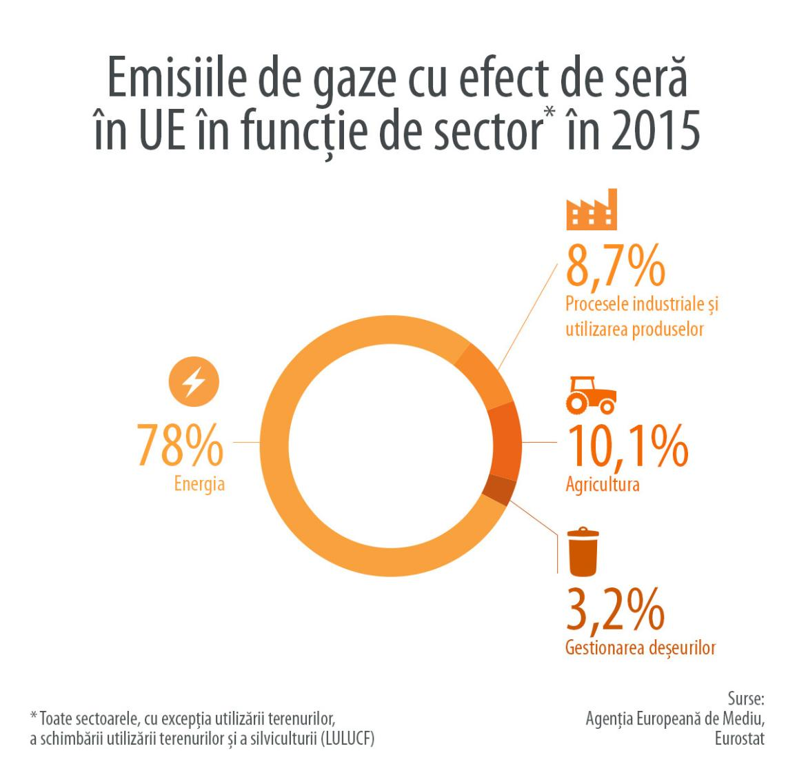 Infografic: emisiile de gaze cu efect de seră pe sector în UE în 2015.