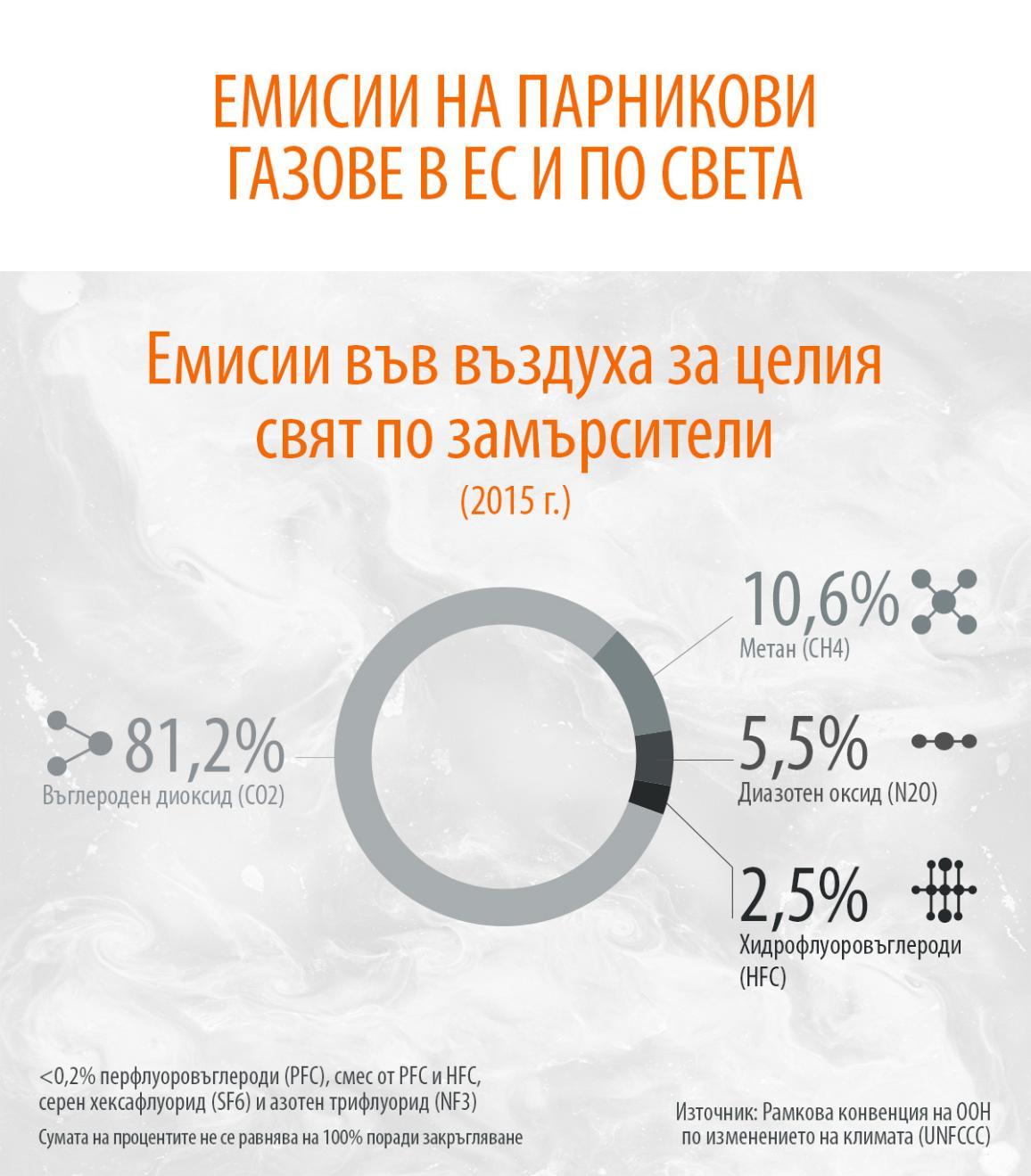 Инфографика: Делът на различните парникови газове в емисиите