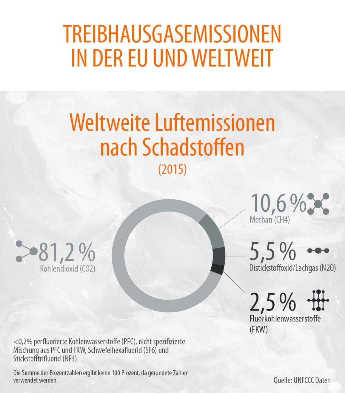 Das Diagramm zeigt für 2015, dass der Anteil des Treibhausgases Kohlenstoffdioxid gegenüber anderen Treibhausgasen wie Methan oder Lachgas mit 81,2 Prozent weltweit am höchsten ist.