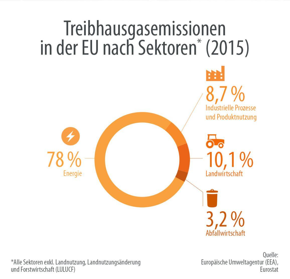 Die Grafik zeigt den Ausstoß an Treibhausgasen in der EU für 2015 nach Sektoren. Im Energiesektor werden mit 78 Prozent am meisten Treibhausgase freigesetzt