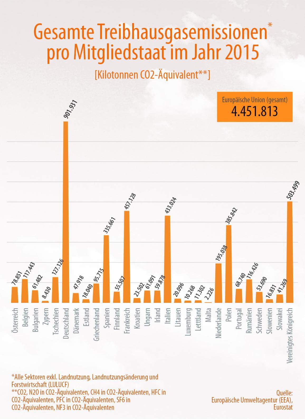 Die Grafik zeigt den Treibhausgasausstoß pro Mitgliedstaat