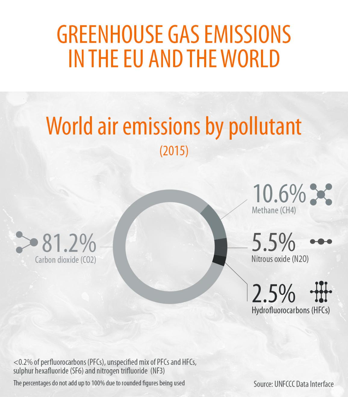 Infographic on greenhouse gas emissions produced in the EU  in 2015 and the share of various gases