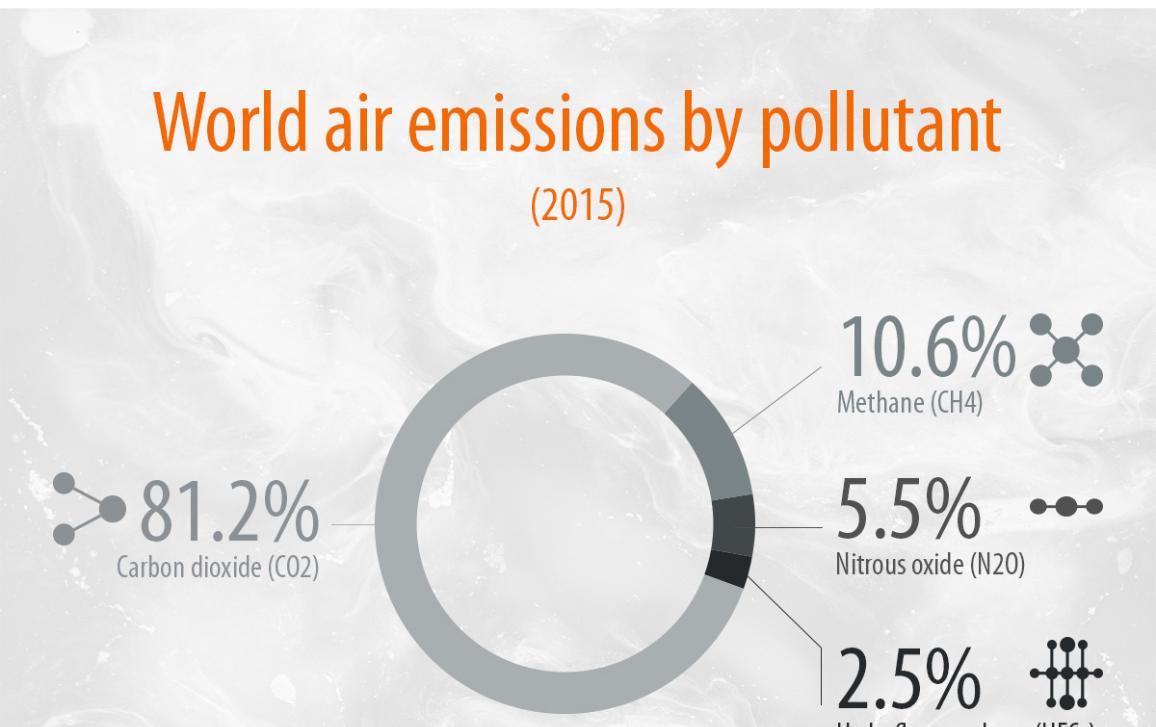 Infografía sobre las emisiones de gases de efecto invernadero producidas en la UE en 2015 y la proporción de varios gases