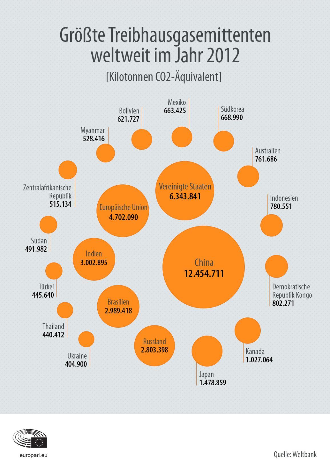 Das Diagramm gibt für 2015 eine Übersicht der weltweit größten Treibhausgasemittenten, mit den USA an der Spitze, gefolgt von China und der EU.