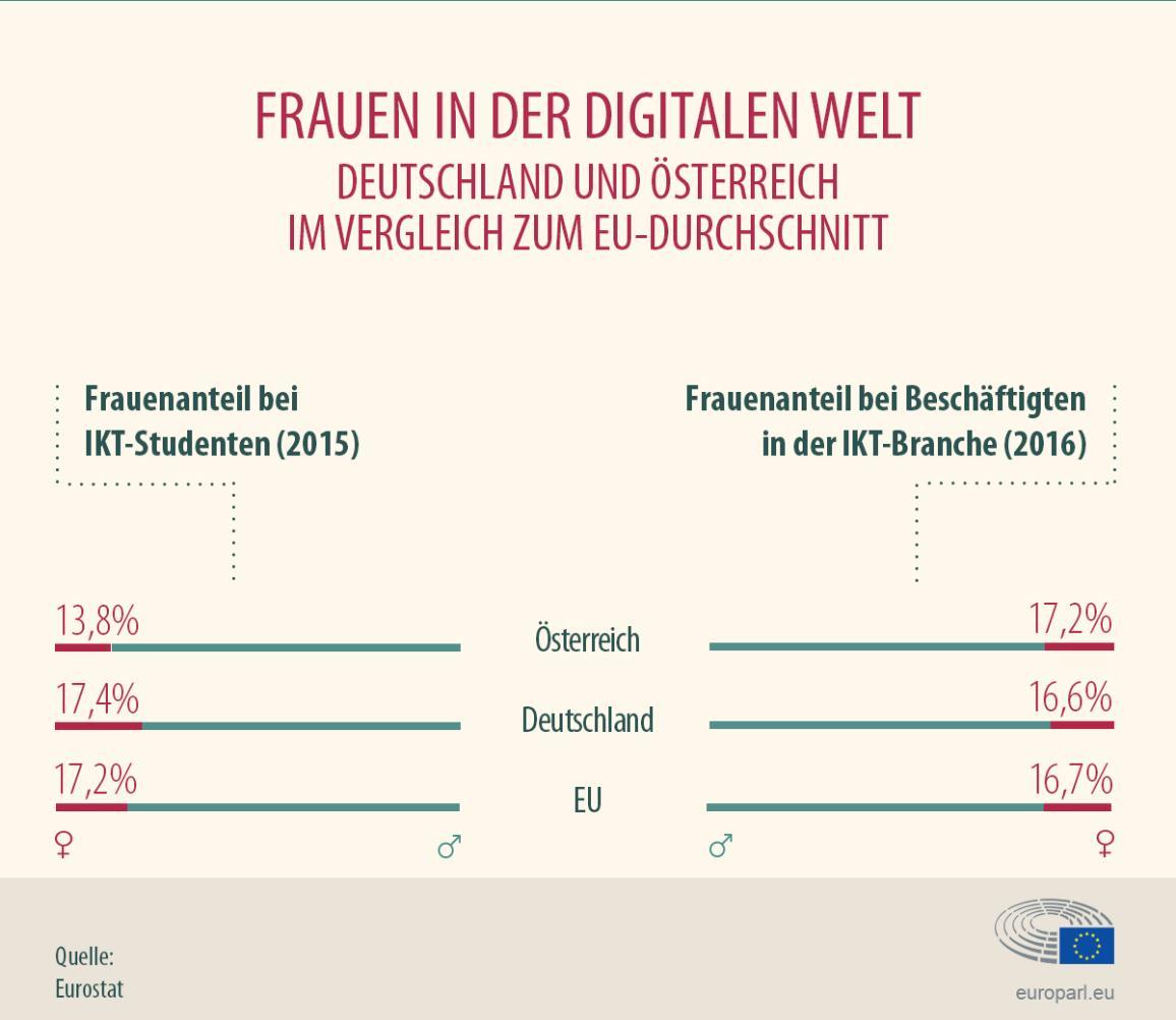 Infografik zum Anteil der Frauen bei IKT-Studenten und -Arbeitskräften