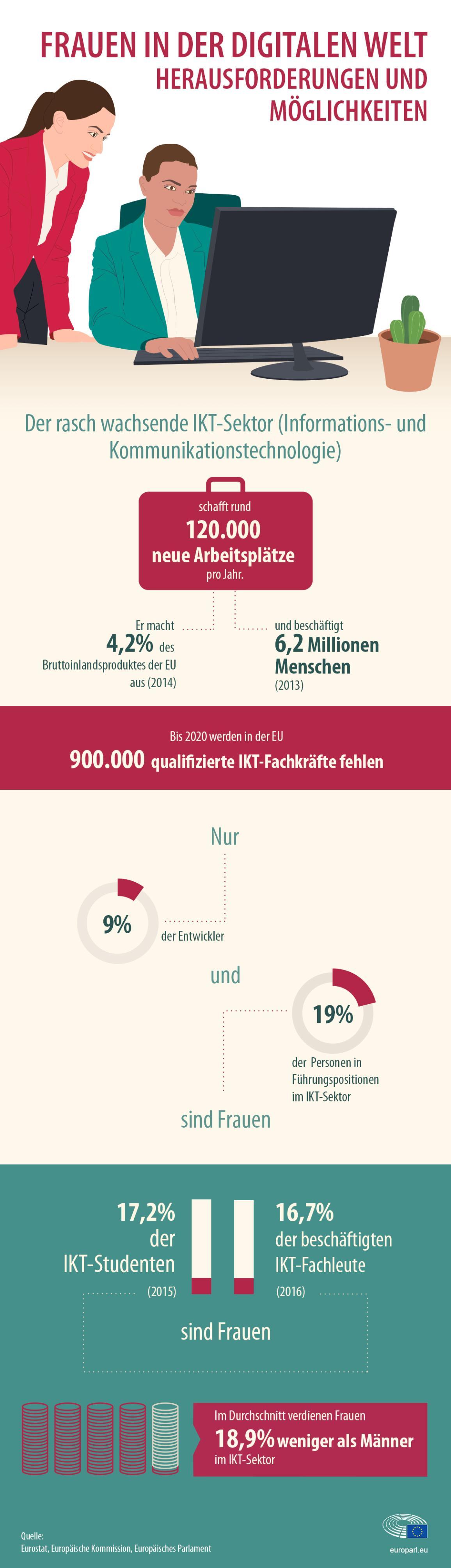 Infografik zum Thema Frauen und IKT