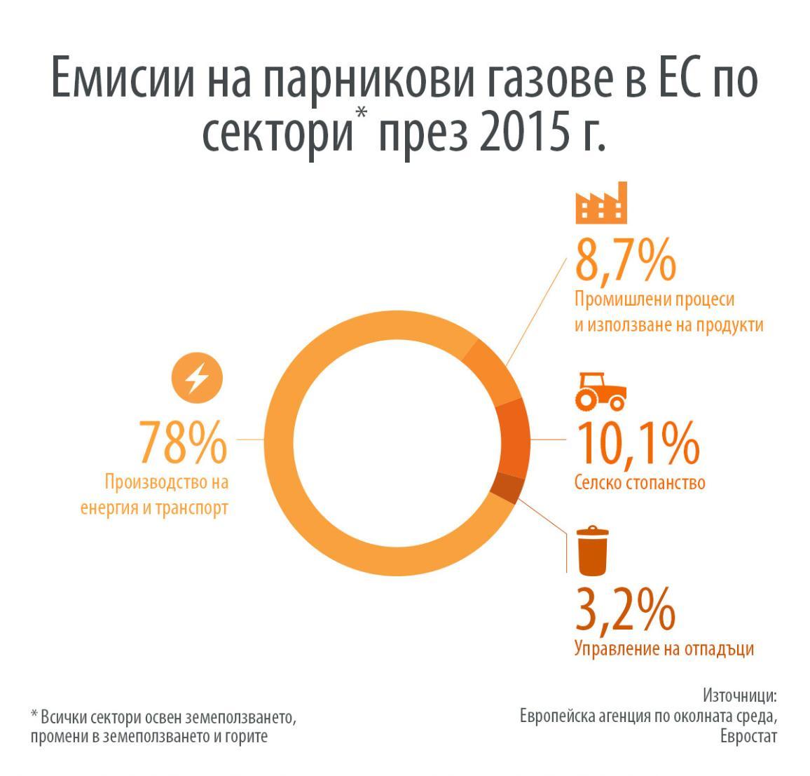 Инфографика: Сектори, които генерират парниковите газове в ЕС