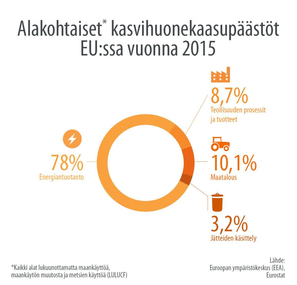Infografiikka: alakohtaiset kasvihuonekaasupäästöt EU:ssa vuonna 2015
