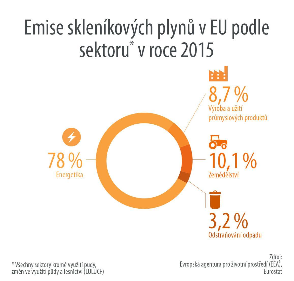 infografika: emise podle sektorů hospodářství