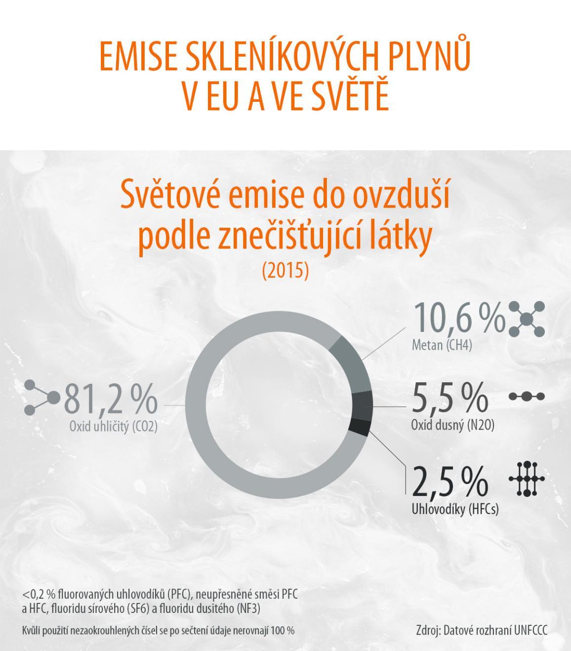 infografika: emise-podíl znečišťujících látek