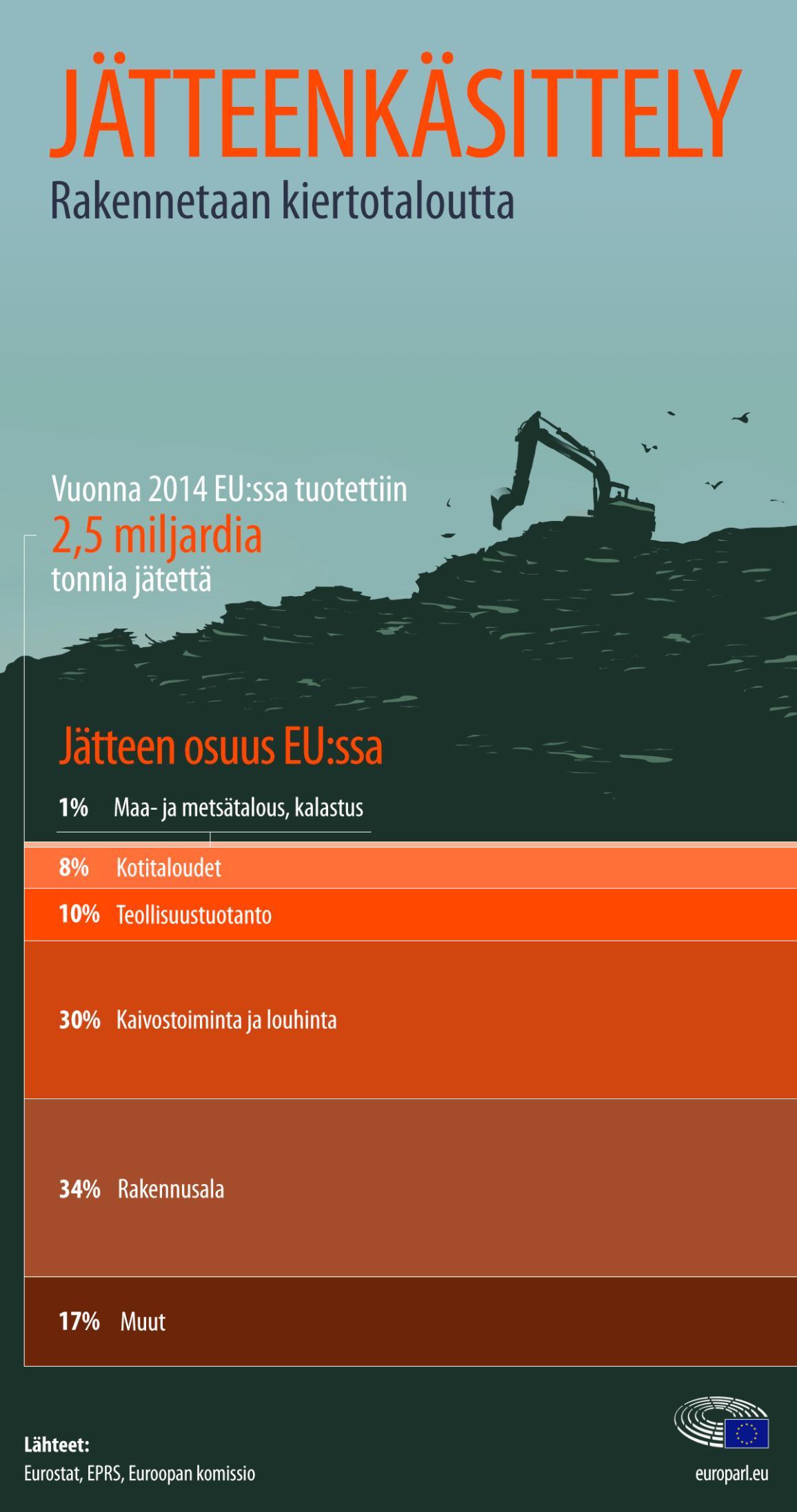 Infografiikka alakohtaisesta jätteentuotannosta EU:ssa