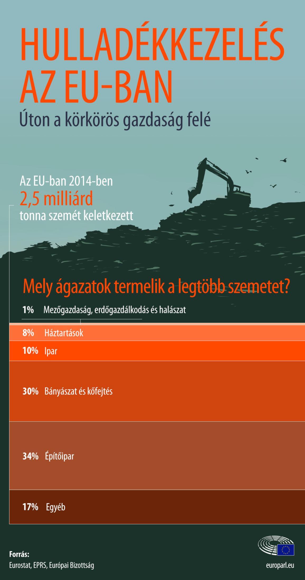 Infografika az európai hulladékkezelésről