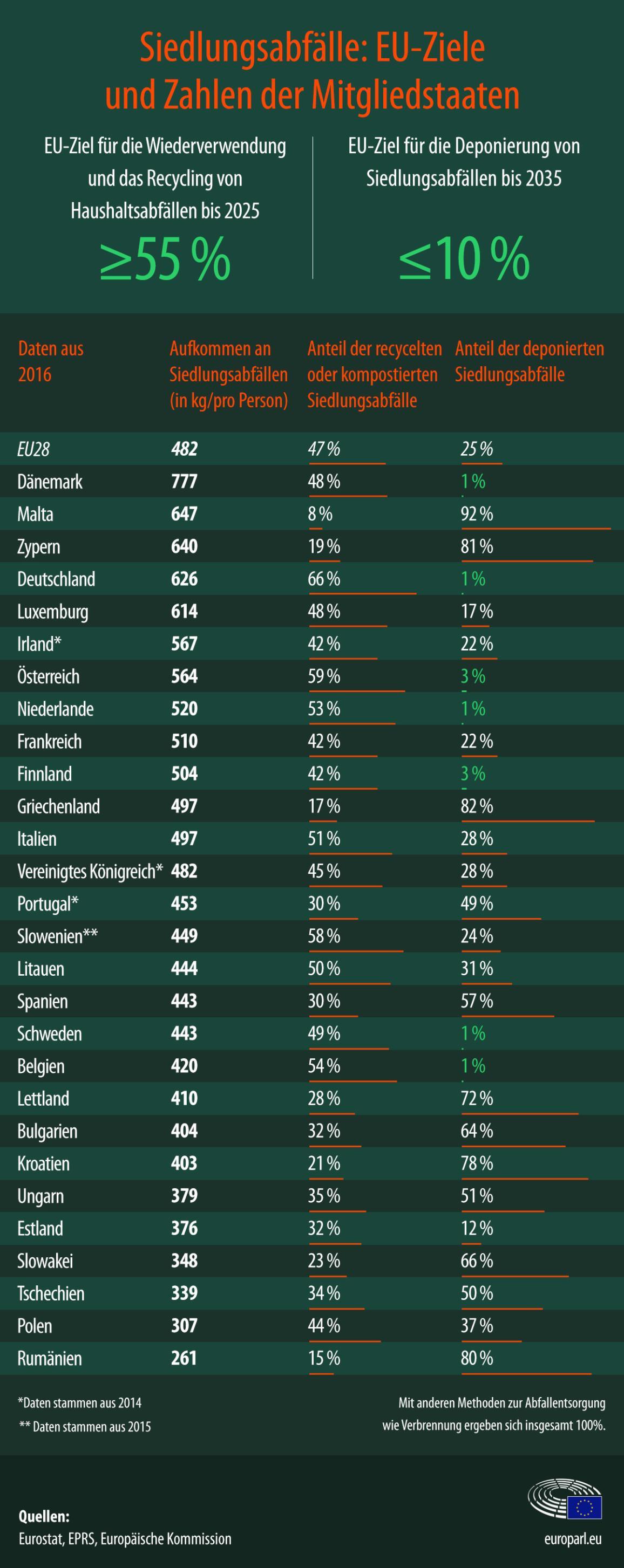 Mengen pro Mitgliedsland