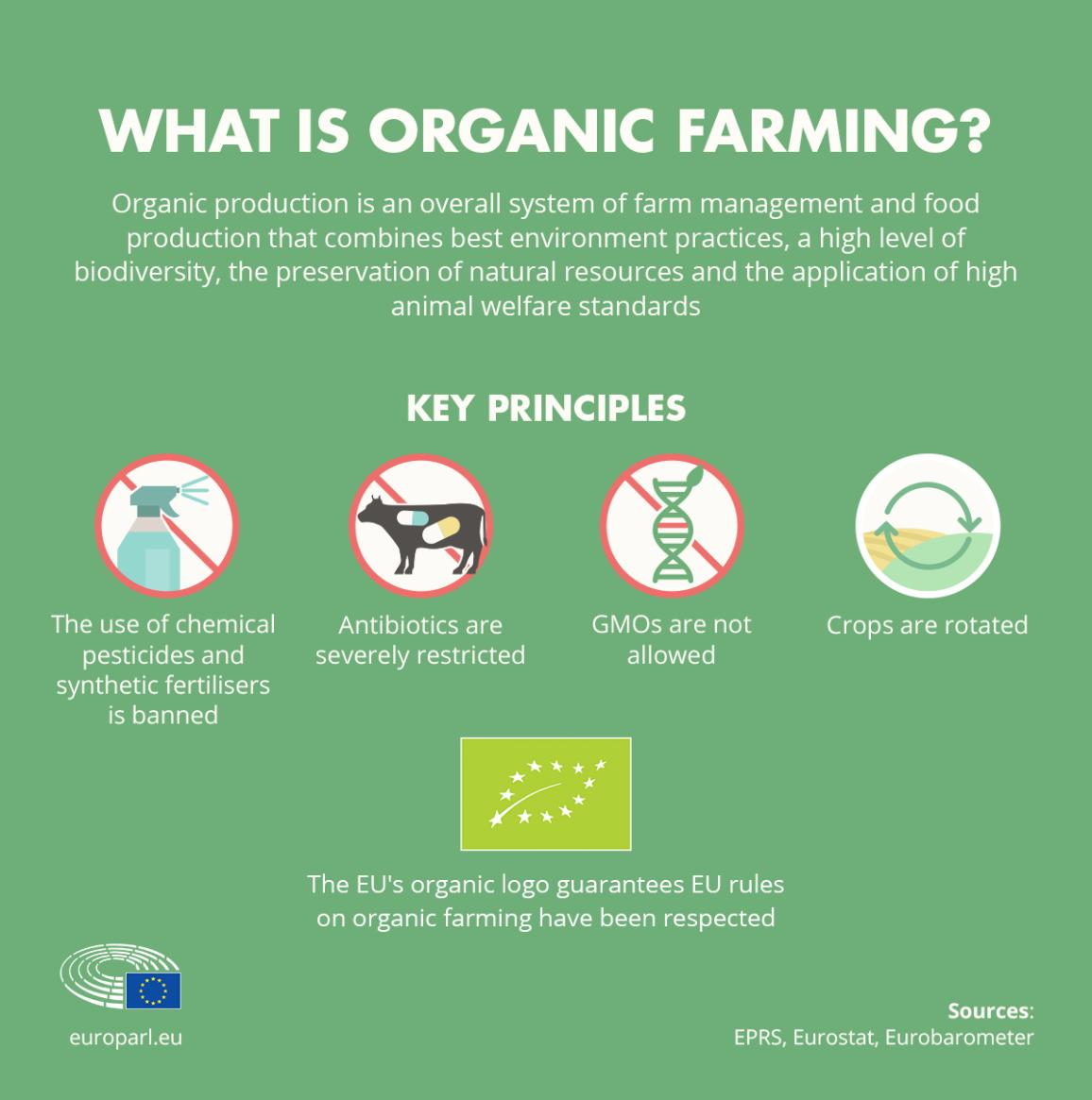 The EU's Organic Food Market: Facts And Rules (infographic
