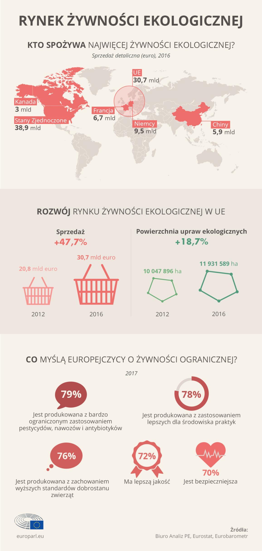 Infografika: Rynek żywności ekologicznej