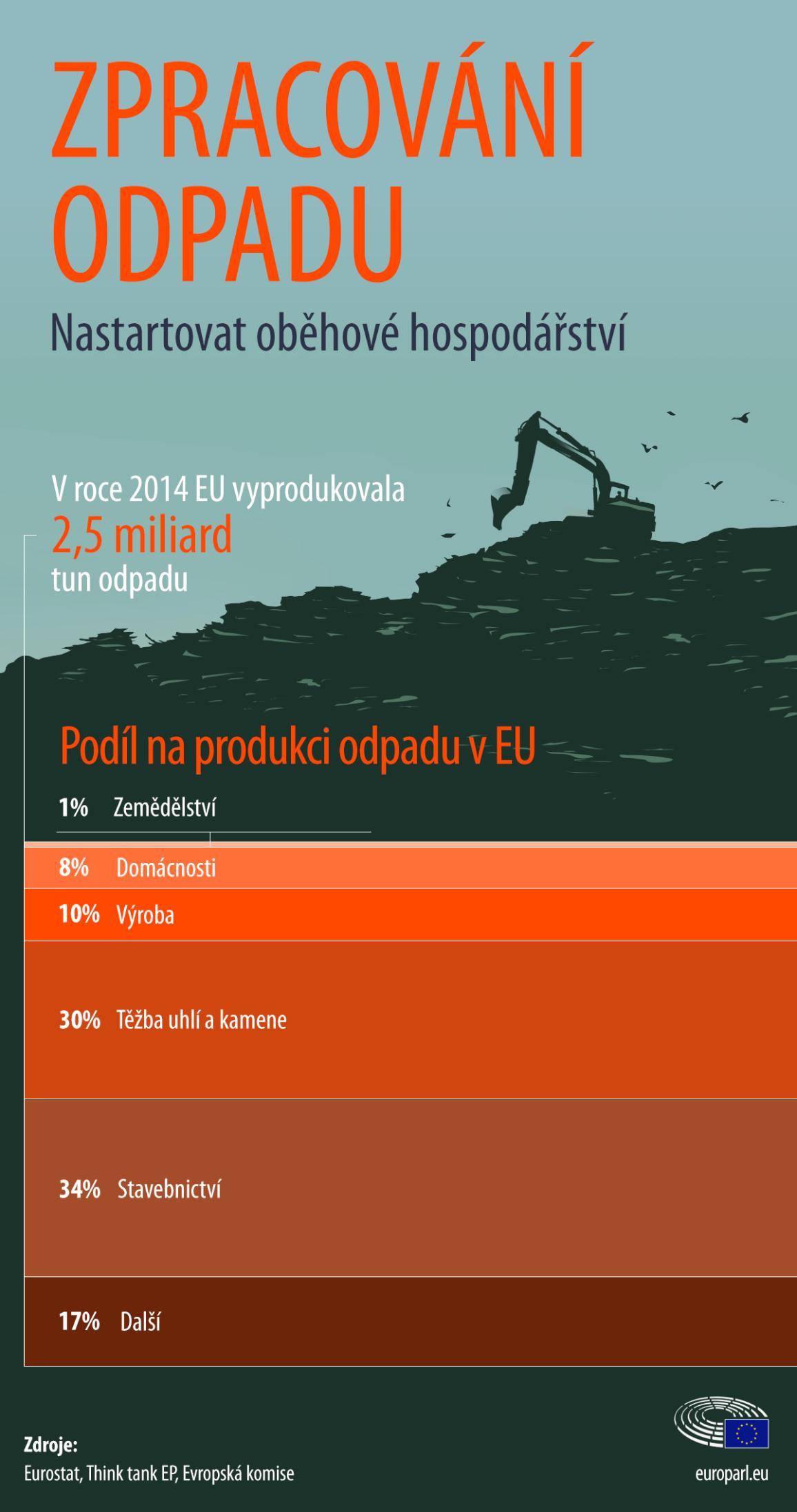 infografika: Podíl na tvorbě odpadu v EU podle sektorů