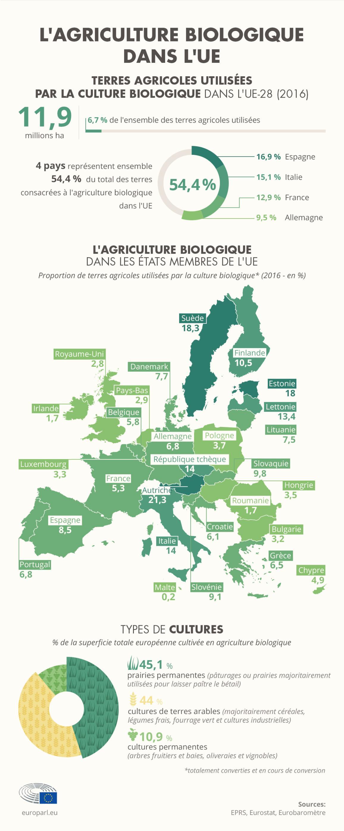 infographie sur les terres cultivables biologiques