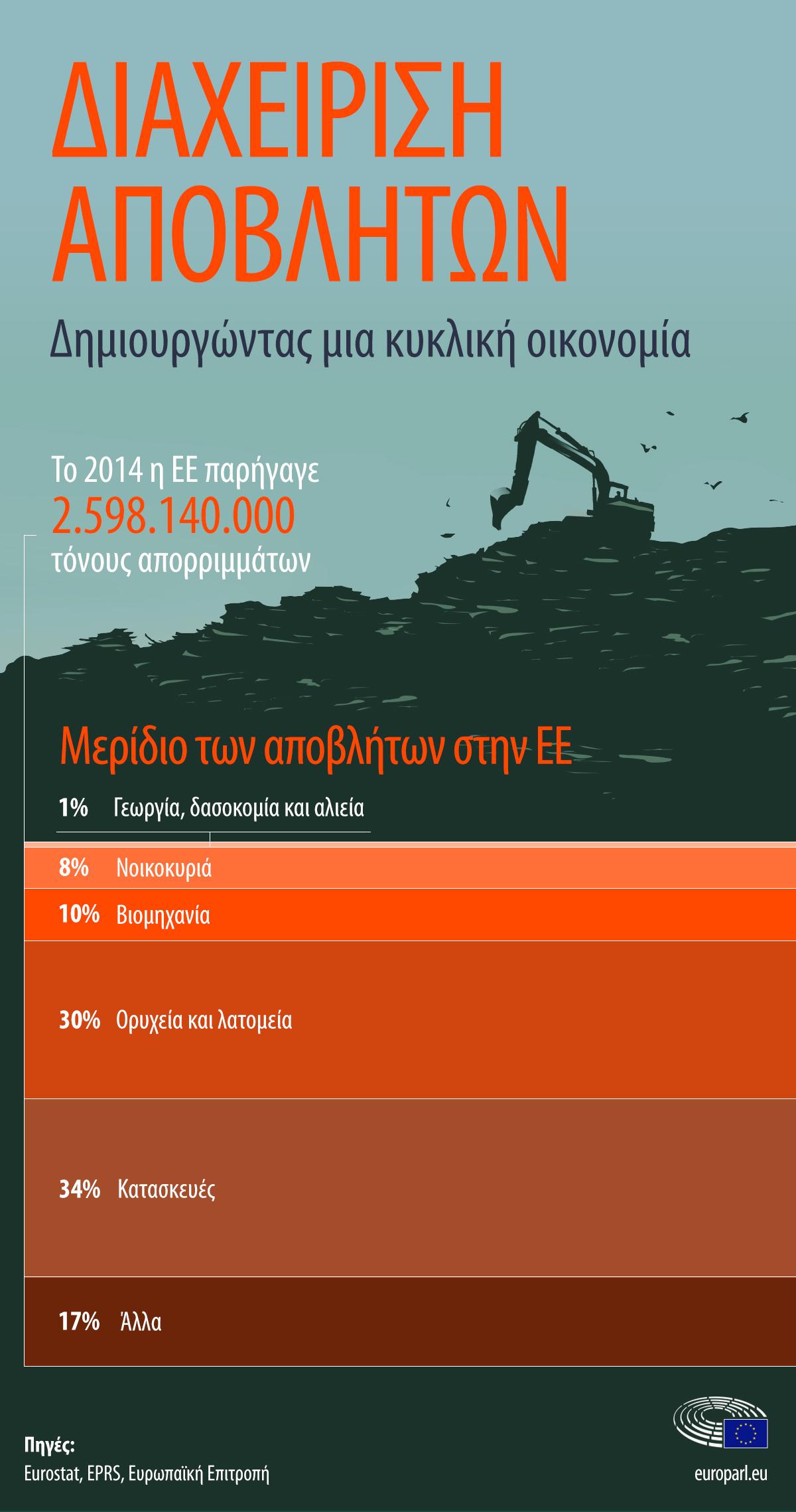 1edad1d9e38 Η διαχείριση των αποβλήτων στις χώρες της ΕΕ (γράφημα ...