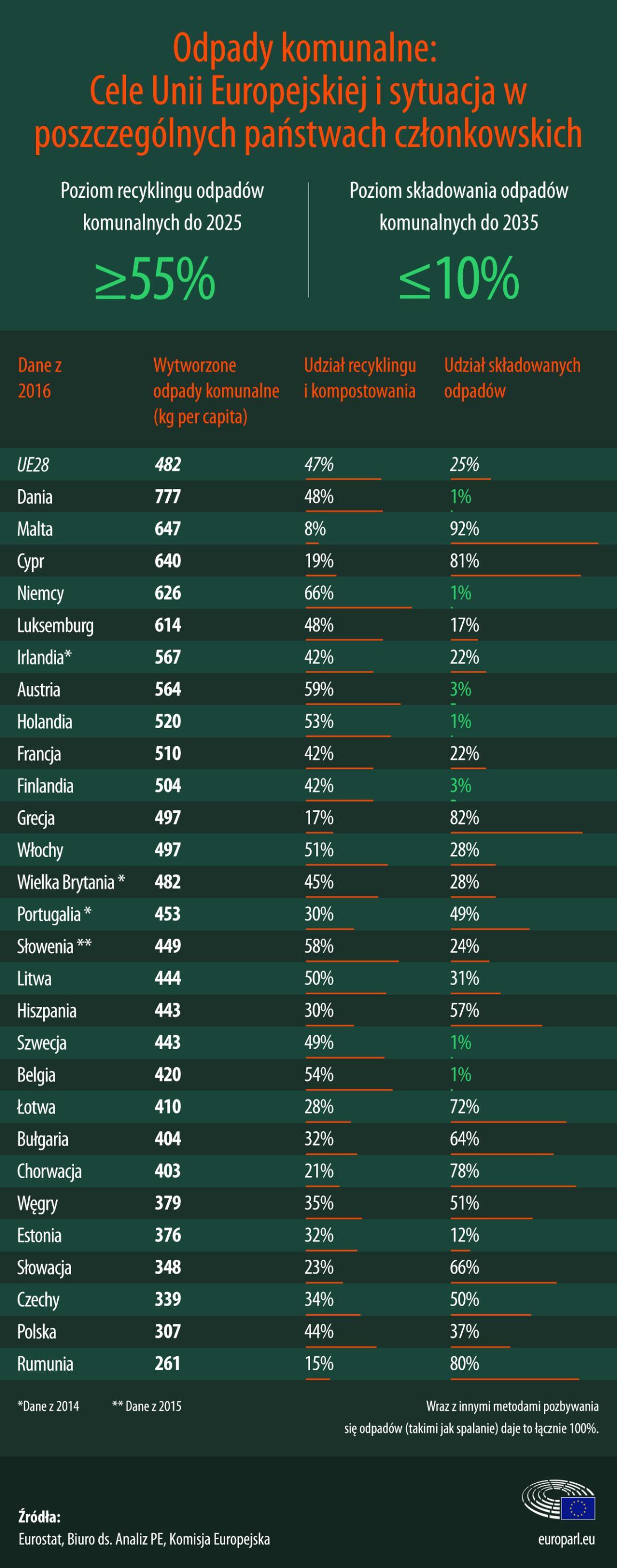 Infografika: Produkcja odpadów w państwach UE