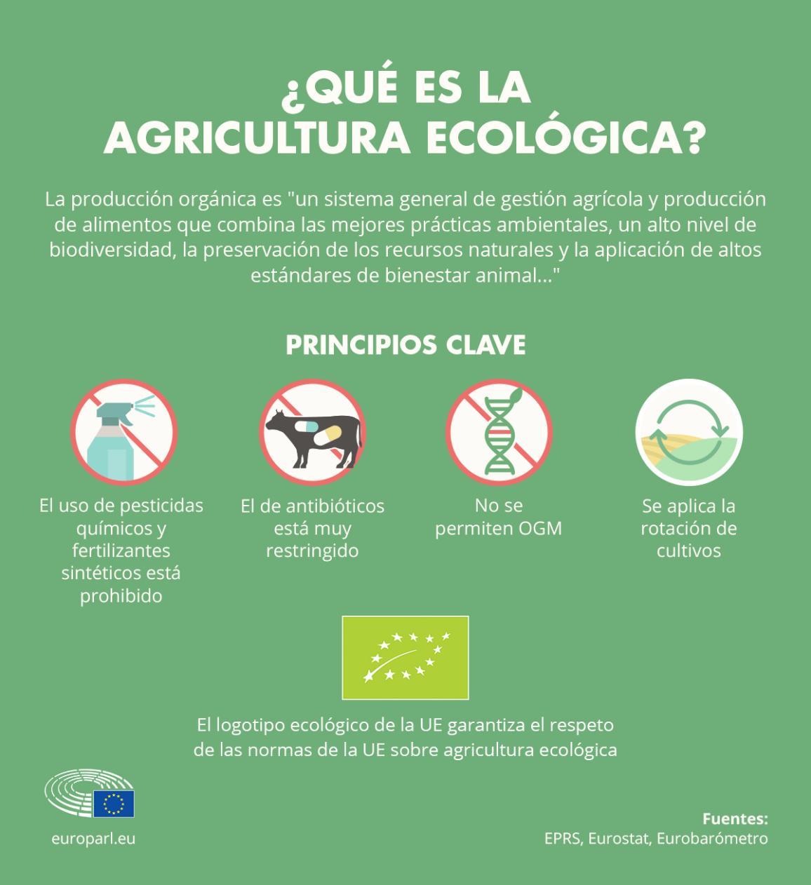 Definición de agricultura ecológica (infografía)