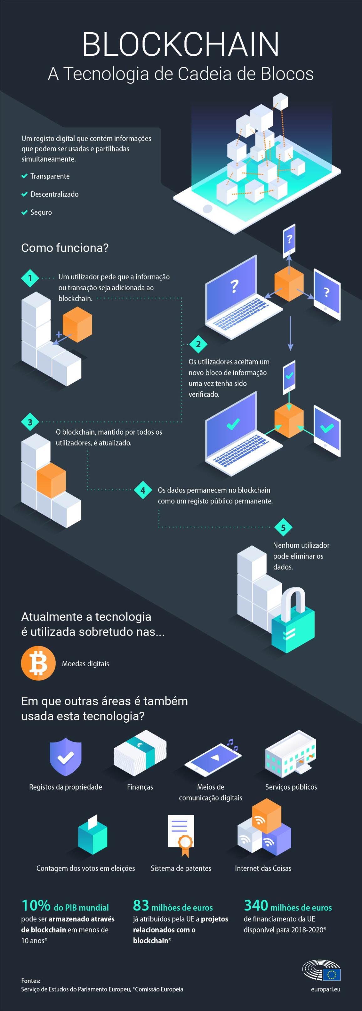 Infografia: definição, descrição e utilizações da tecnologia blockchain