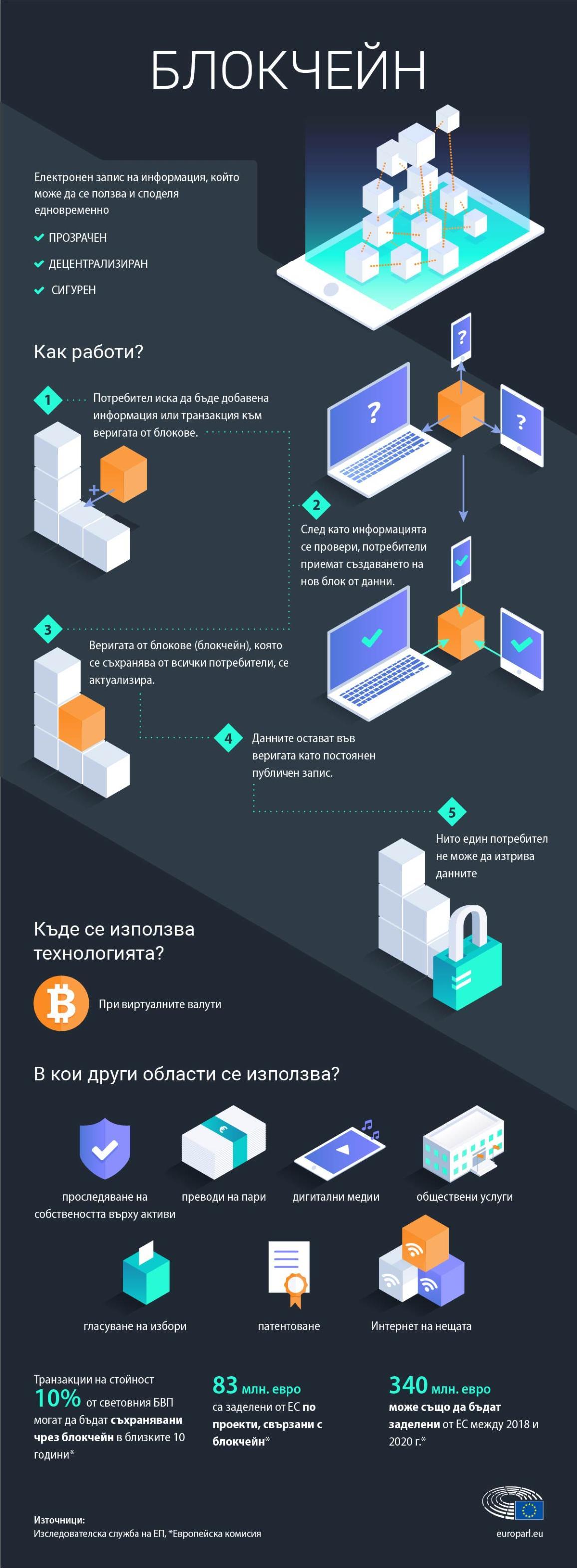 Инфографика: Какво представлява блокчейн технологията и как работи