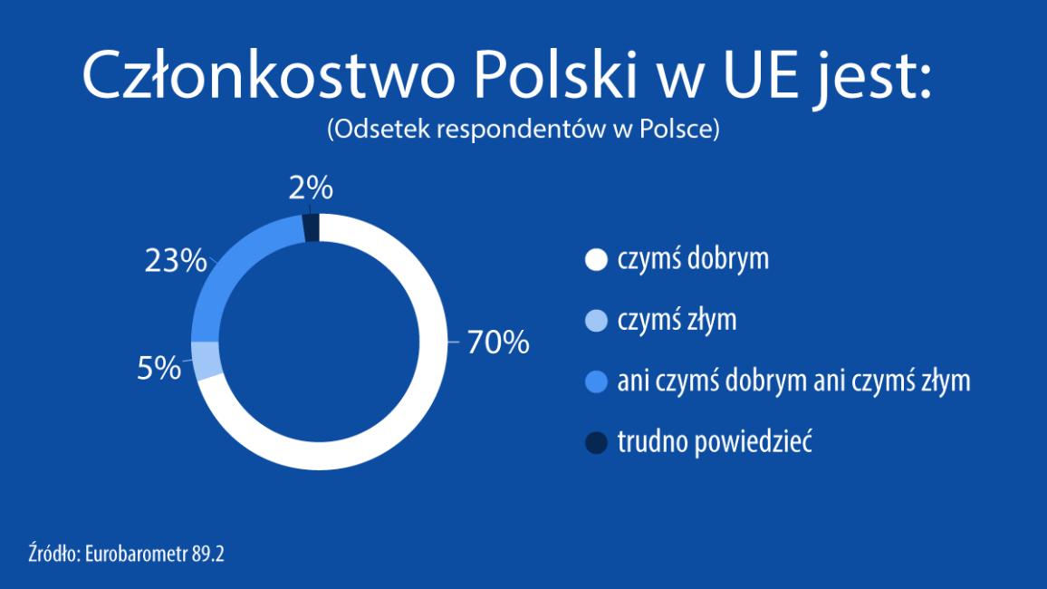 Eurobarometr: Zdaniem 70% ankietowanych członkostwo Polski w UE jest czymś dobrym
