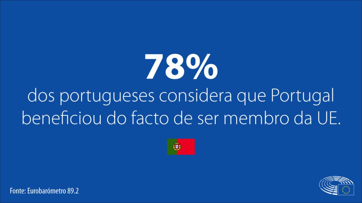 78% dos portugueses consideram que o país beneficiou com o facto de ser membro da União Europei