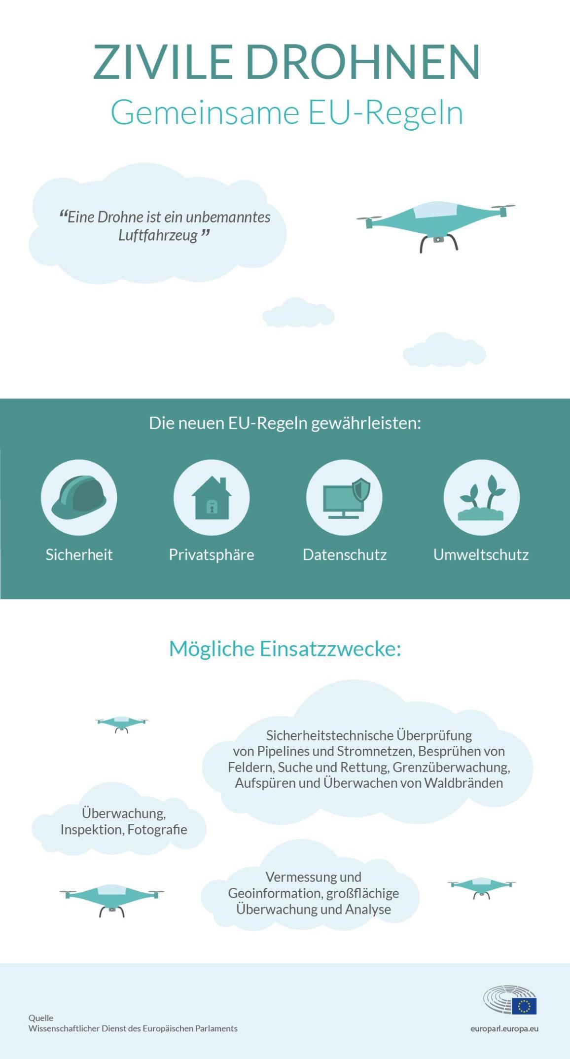 Diese Infografik beschreibt die Vorteile der neuen EU-Regeln sowie Einsatzbereiche von Drohnen