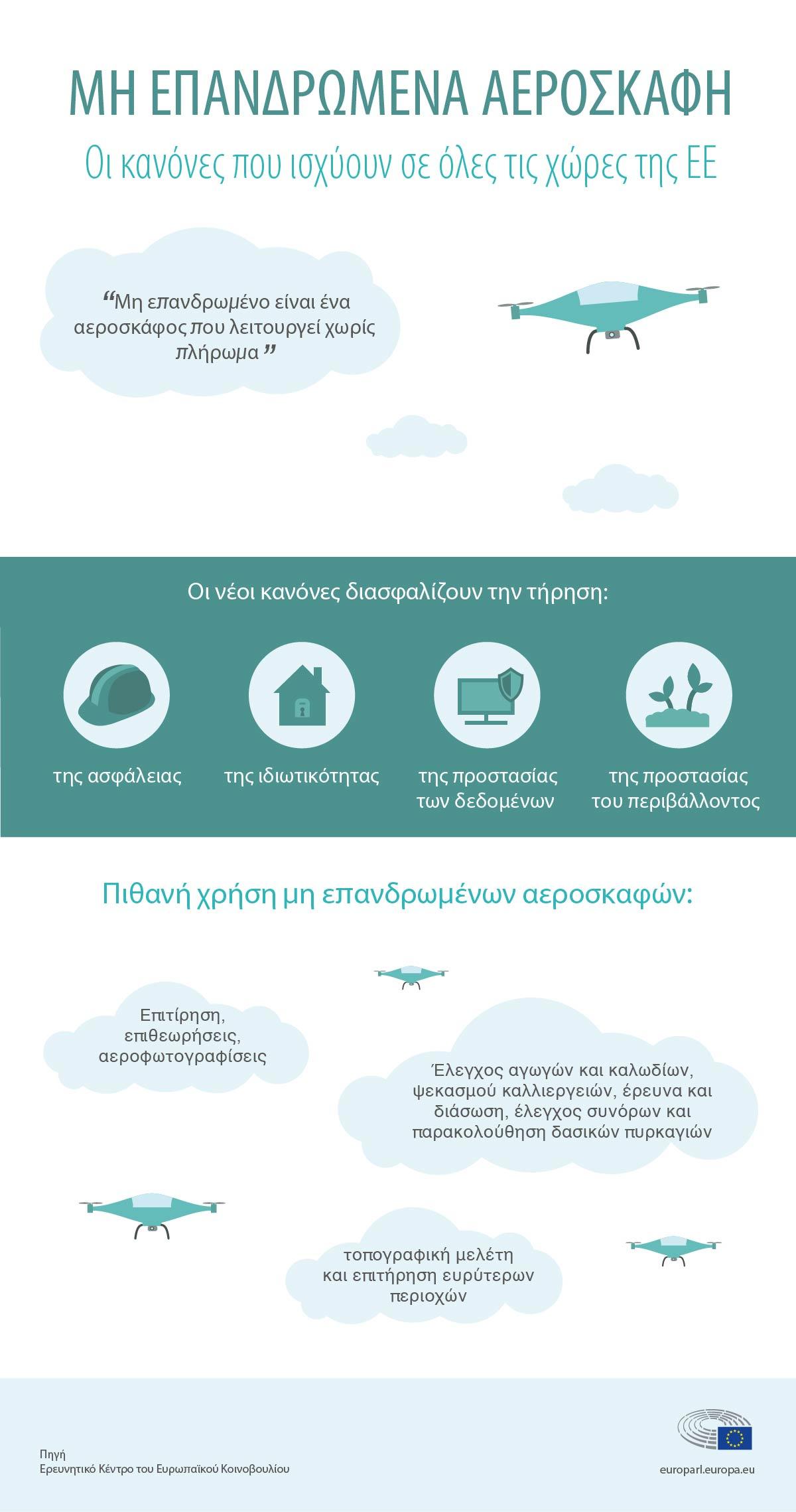 8a7aec71104 Drones: Νέοι κανόνες για ασφαλέστερους ουρανούς | Επικαιρότητα ...