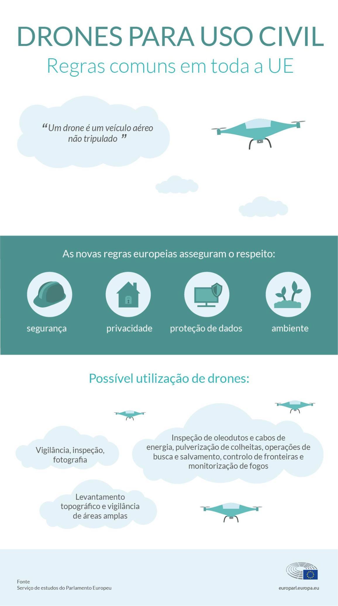 Infografia sobre as novas  regras para o uso civil de drones atualmente em discussão no Parlamento Europeu.