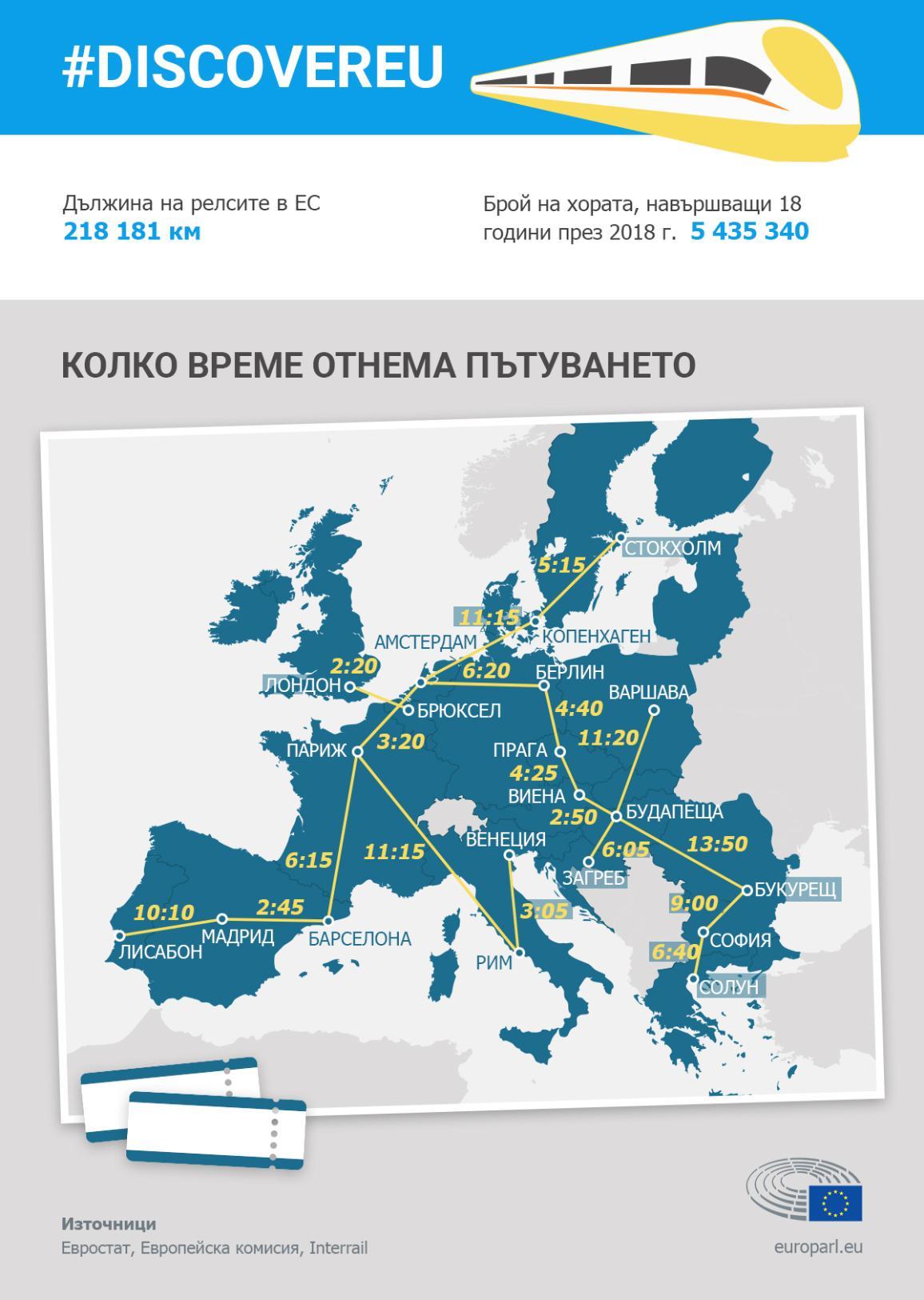 Инфографика: Железопътният транспорт в Европа