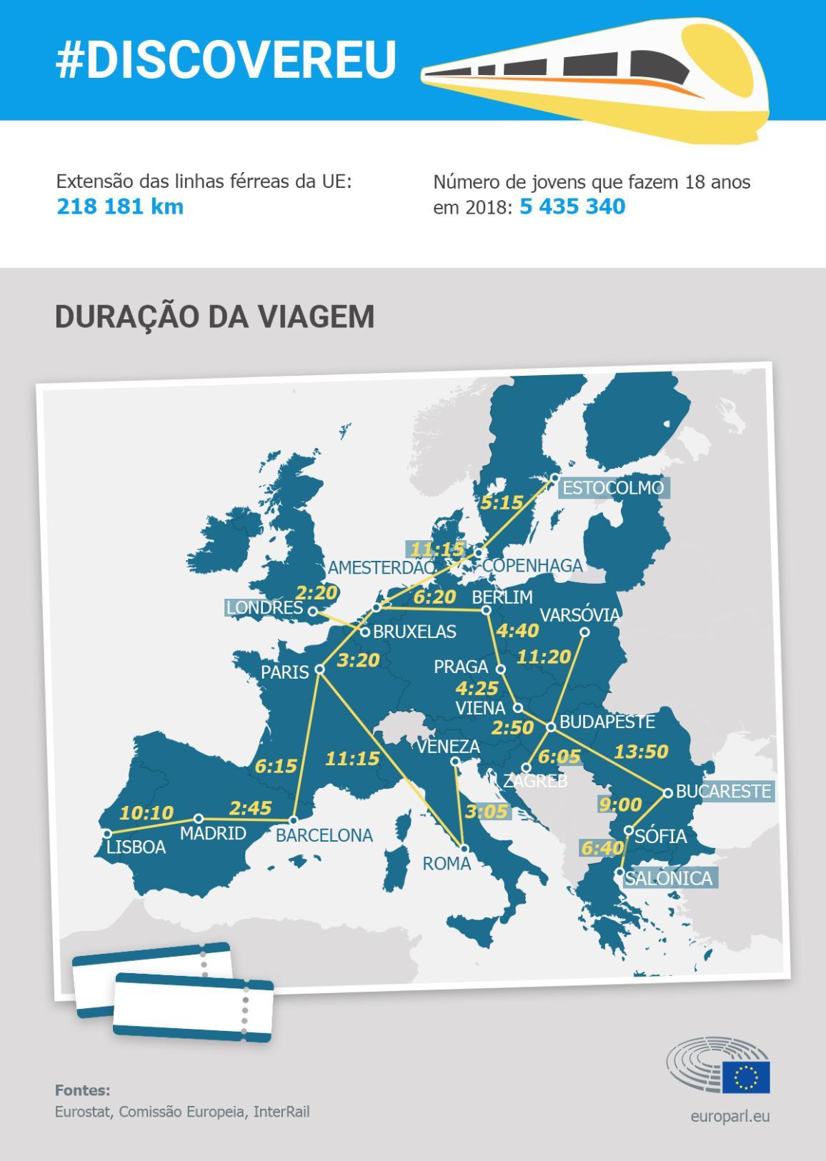 Mapa com o percurso ferroviário da Europa.