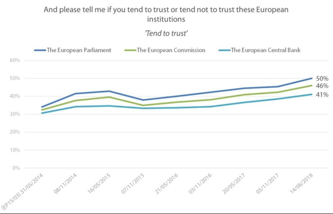 Graph eurobarometer