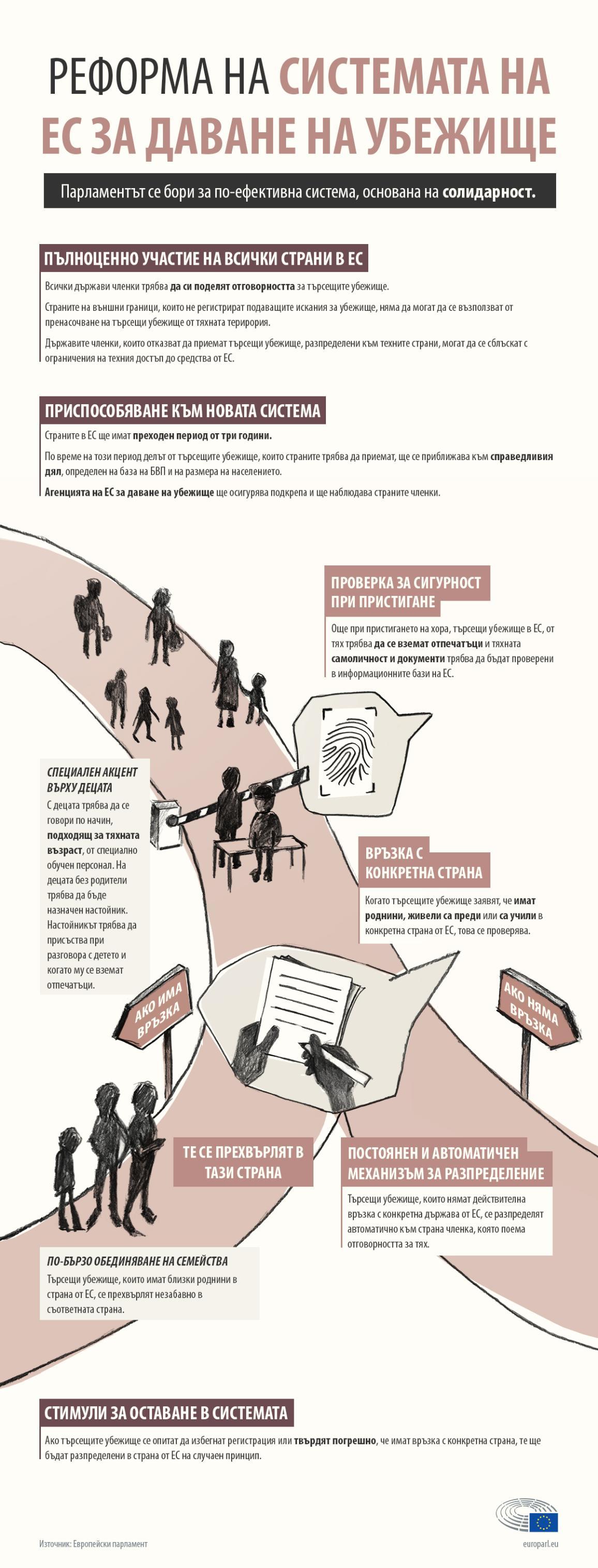 Инфографика: предложенията на Парламента за промени в системата за даване на убежище в ЕС