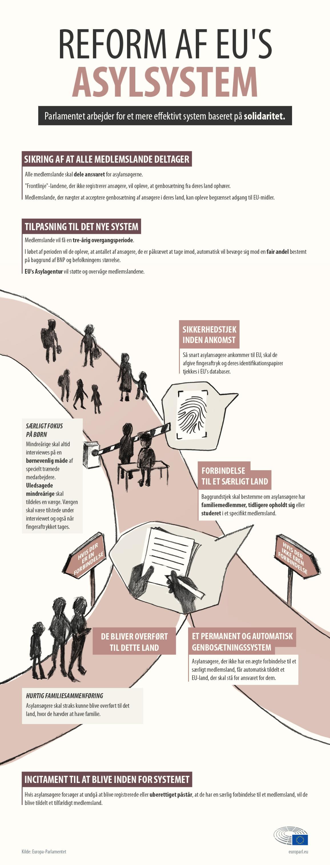 Infografik om asylansøgning