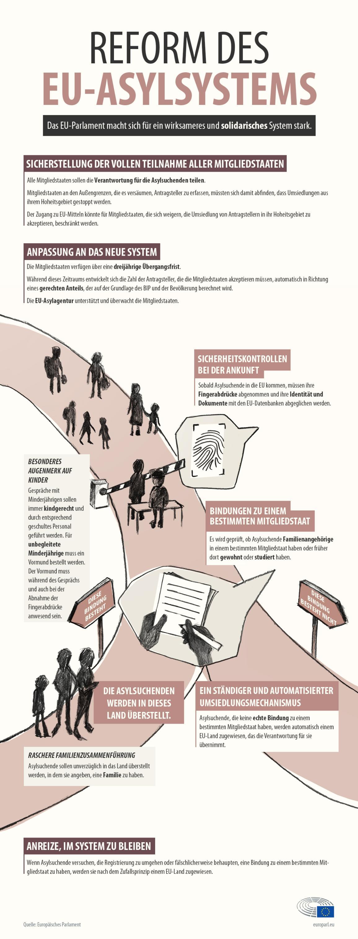 Die Infografik beschreibt den Standpunkt des EP zur Asylreform © European Union 2018 -EP