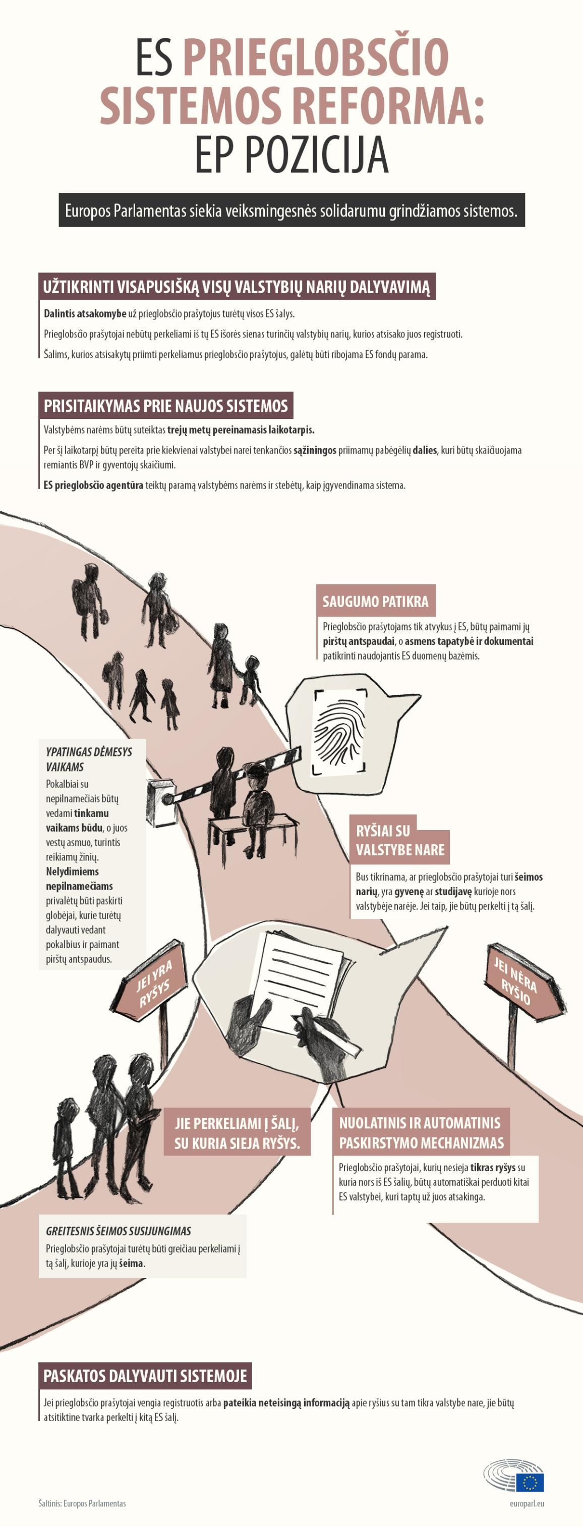 Infografikas apie EP pasiūlymus dėl Dublino sistemos reformos