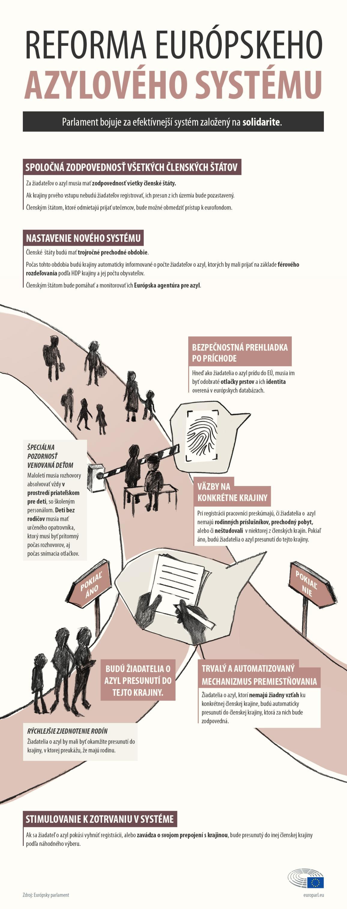 Infografika o reforme európskeho azylového systému