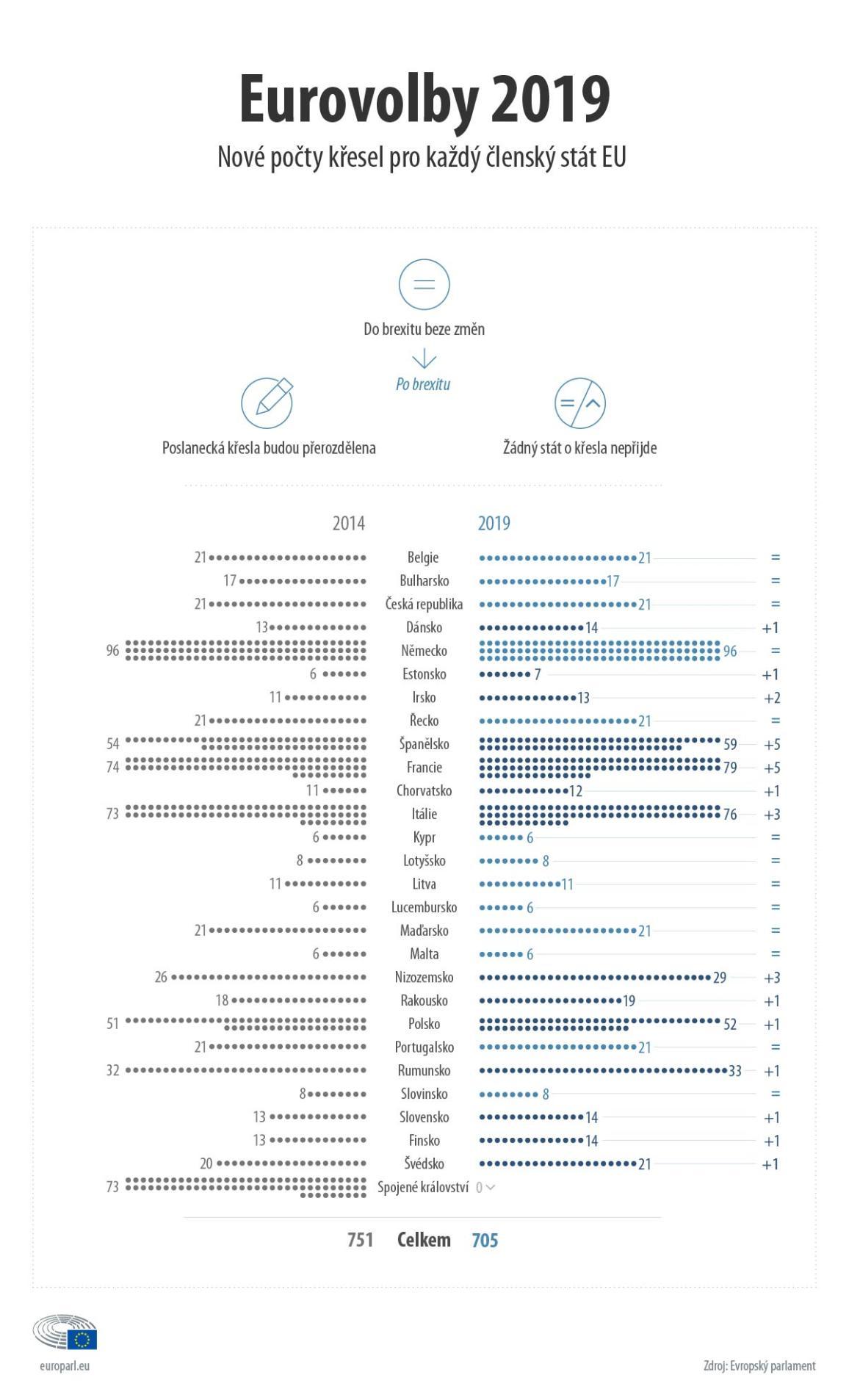 Infografika: Kolik bude europoslanců ve volebním období 2019 - 2024