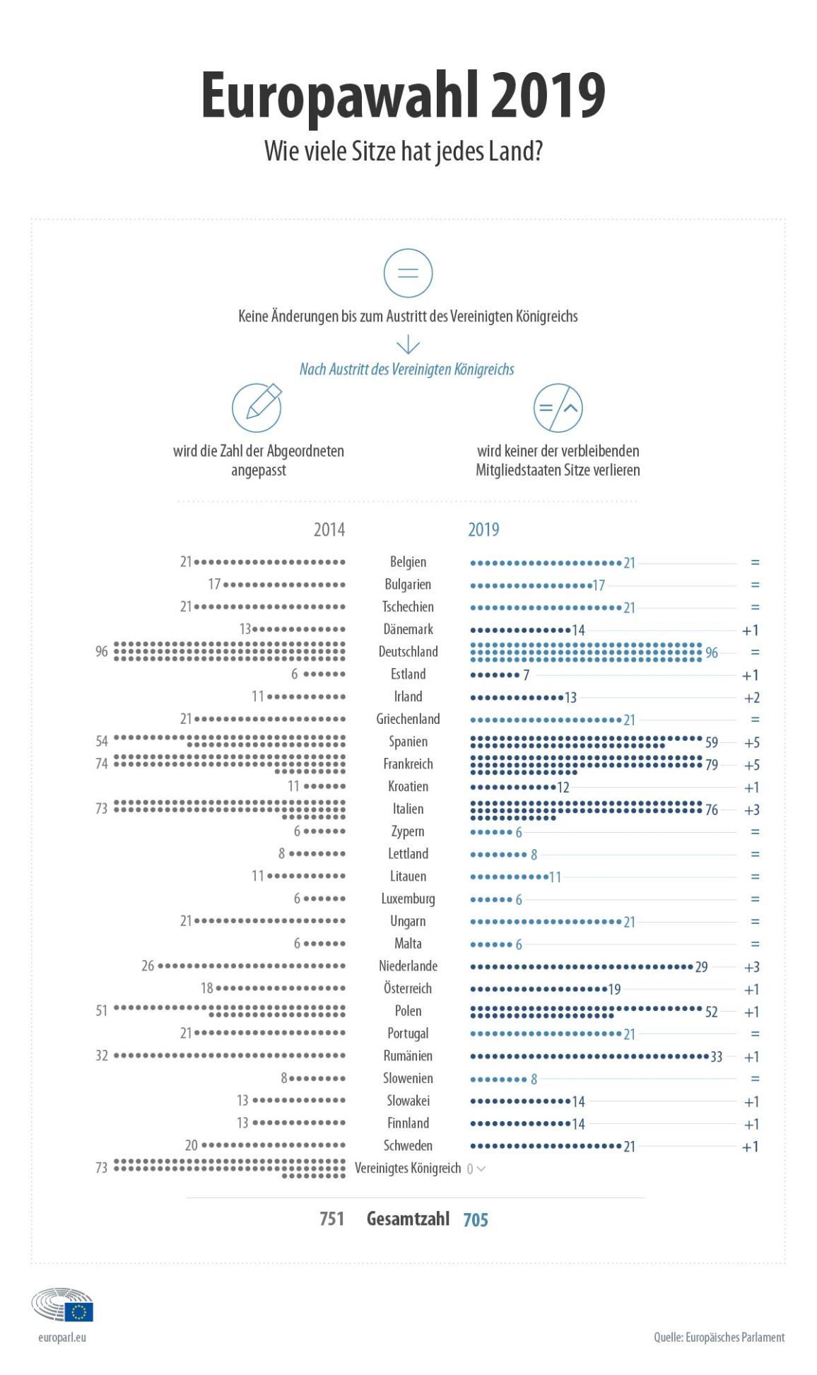 Illustration - Sitze pro Mitgliedstaat