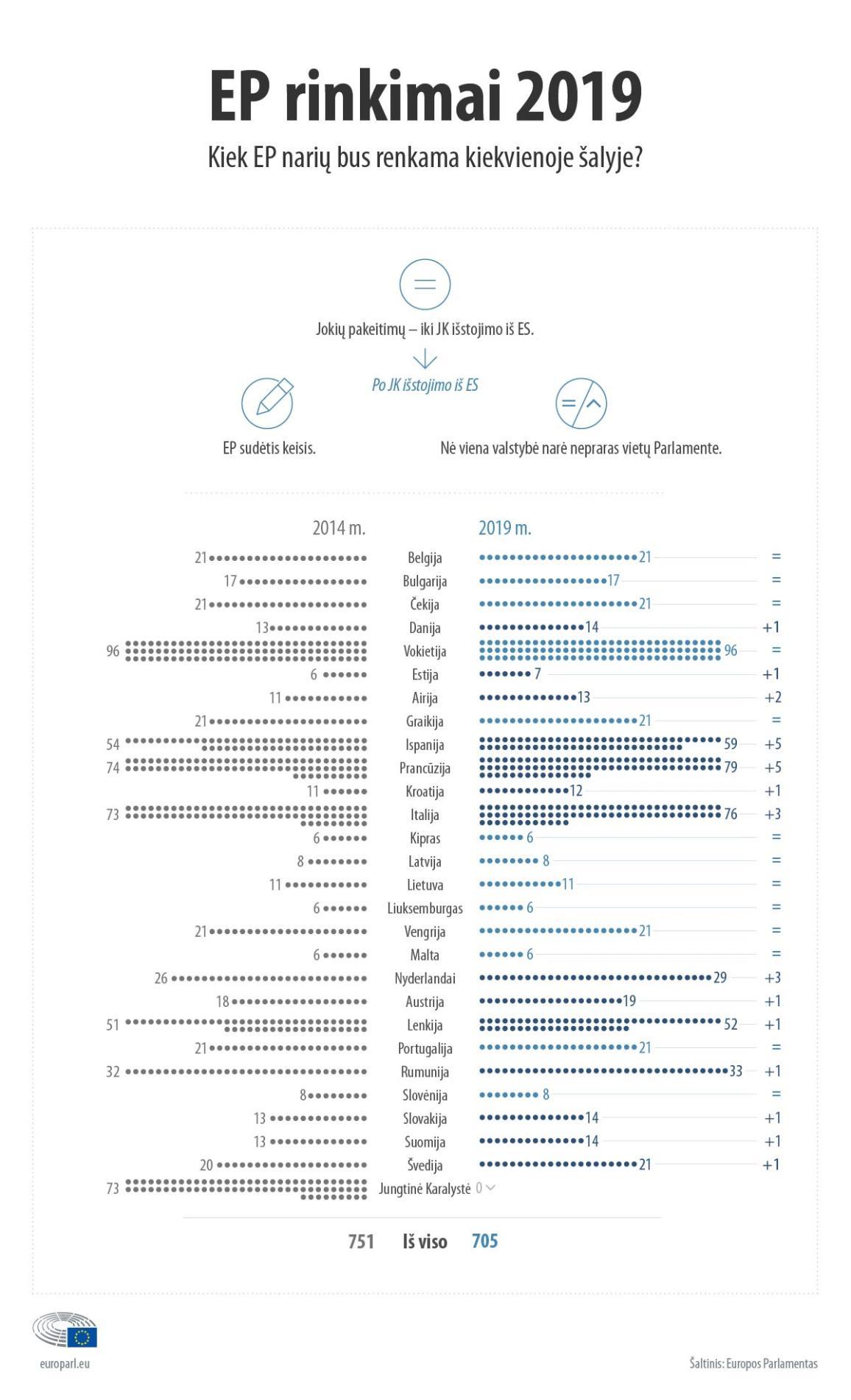 Infografikas apie vietų Europos Parlamente pasiskirstymą