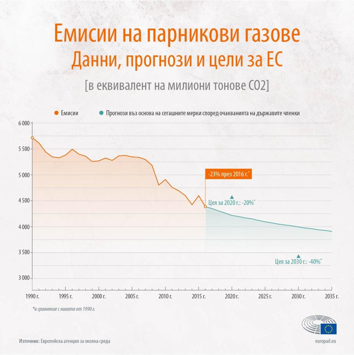 Инфографика: емисиите на парникови газове в ЕС