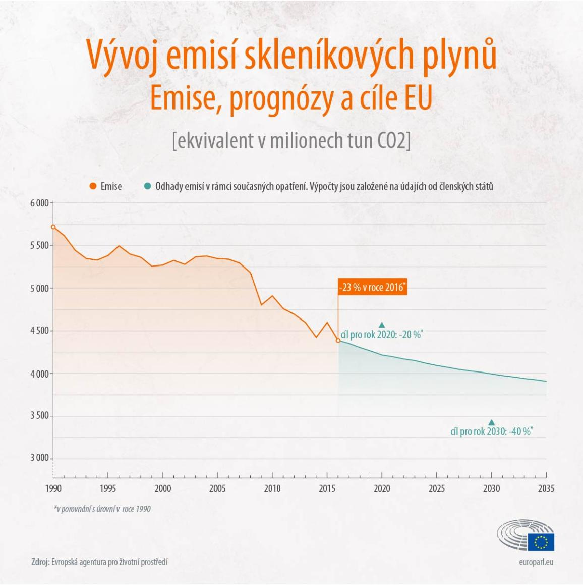 infografika: Emise CO2 v EU