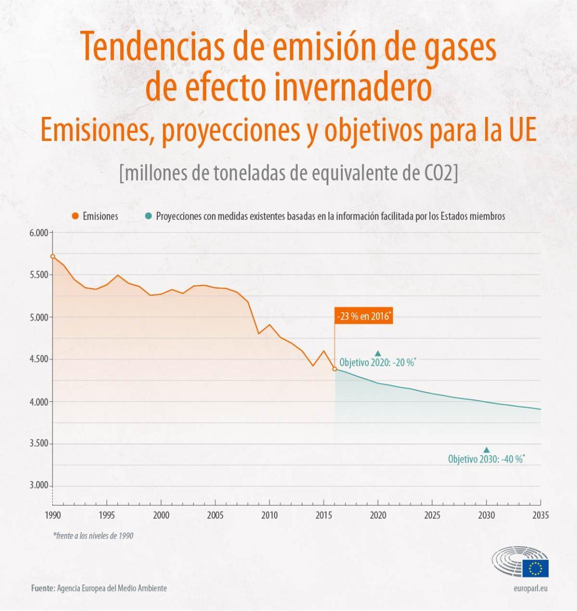 Infografía: tendencias de emisión de gases de efecto invernadero